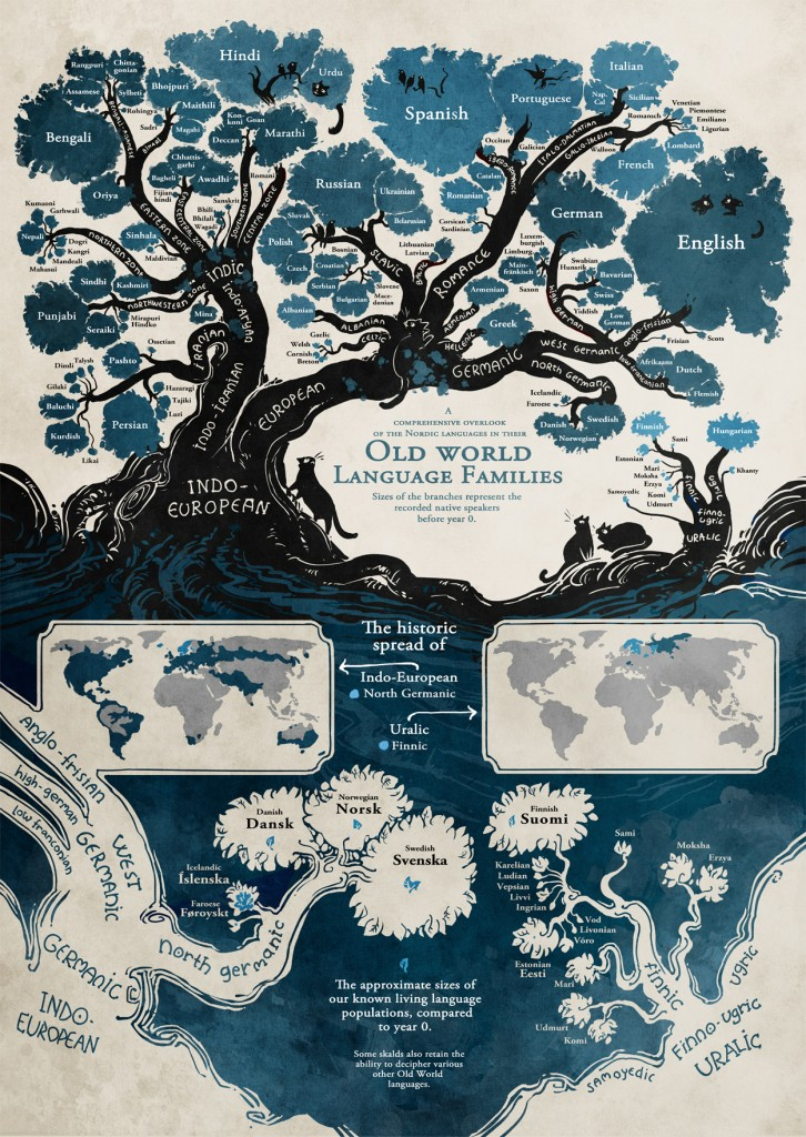 language-family-tree